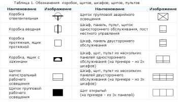 Электрика условные обозначения