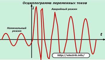 Как рассчитать ток однофазного короткого замыкания?