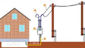 Необходимость установки столба при подключении к сетям